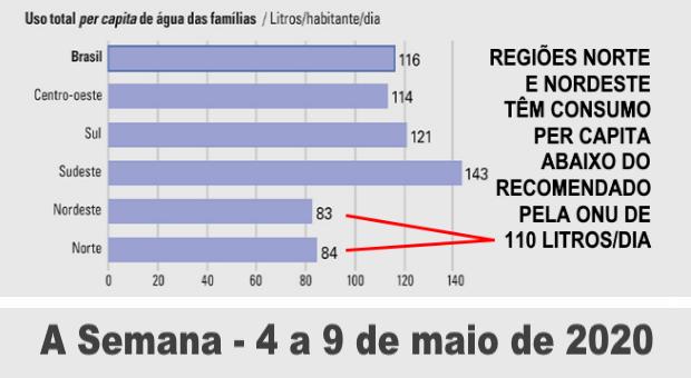 consumo de água das famílias brasileiras diminui