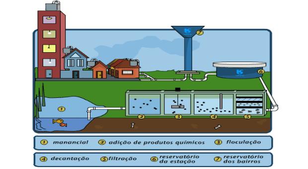 vigilância da qualidade da água